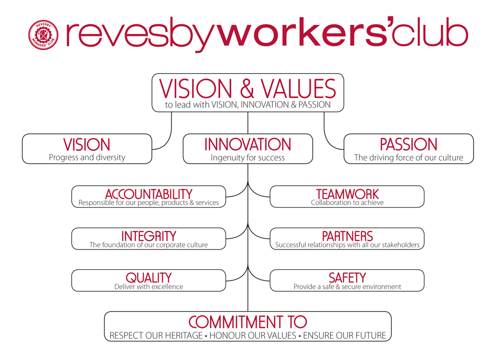 RWC Vision & Values